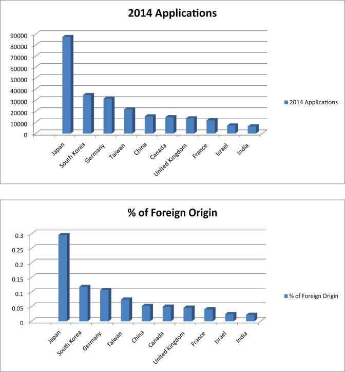 NON-U.S. RESIDENTS REPRESENT ROUGHLY 50% OF USPTO APPLICANTS